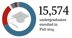 Graph showing 15,574 undergraduates enrolled in Fall 2014